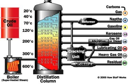 quy trình lọc dầu thô