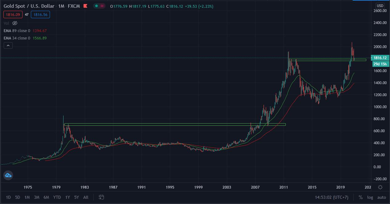 so sánh diễn biến giá vàng 2008 vs 2020