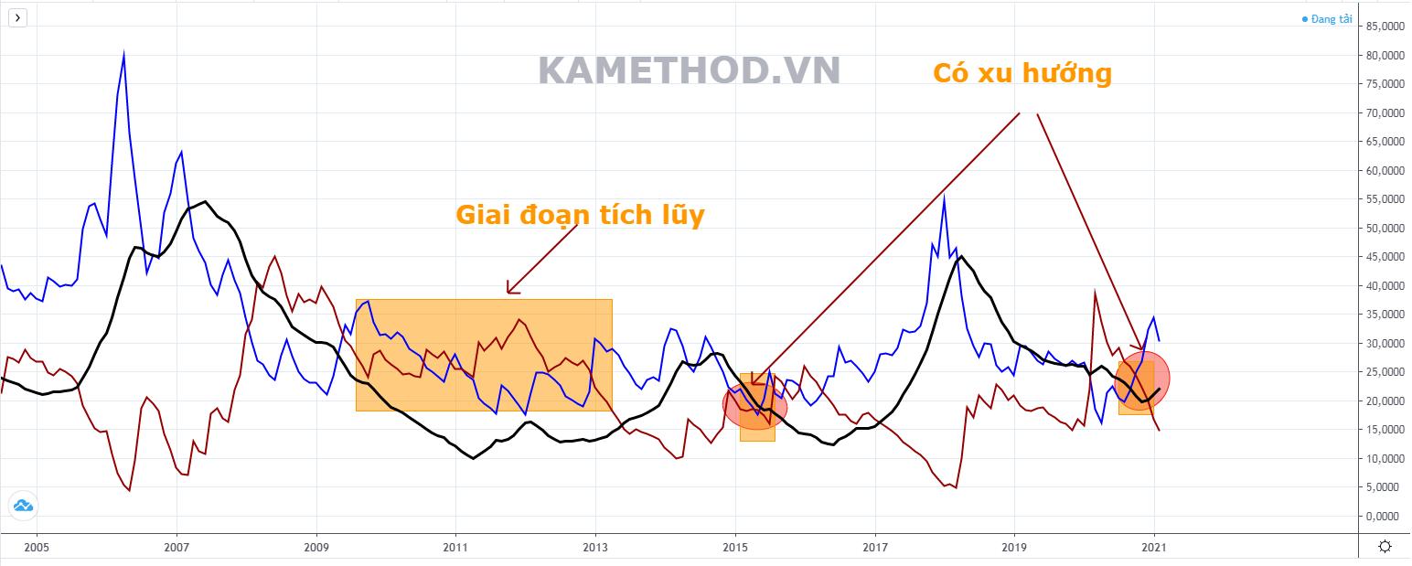 ADX VNINDEX chart tháng